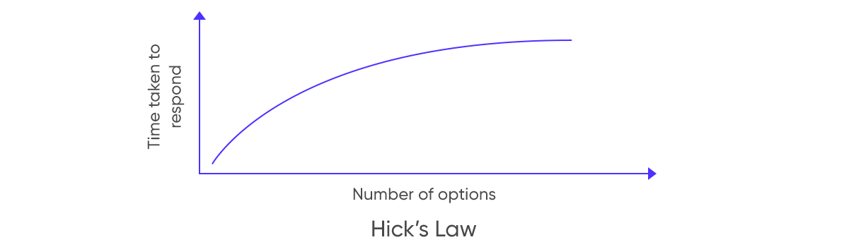 Hicks Law - Web Design