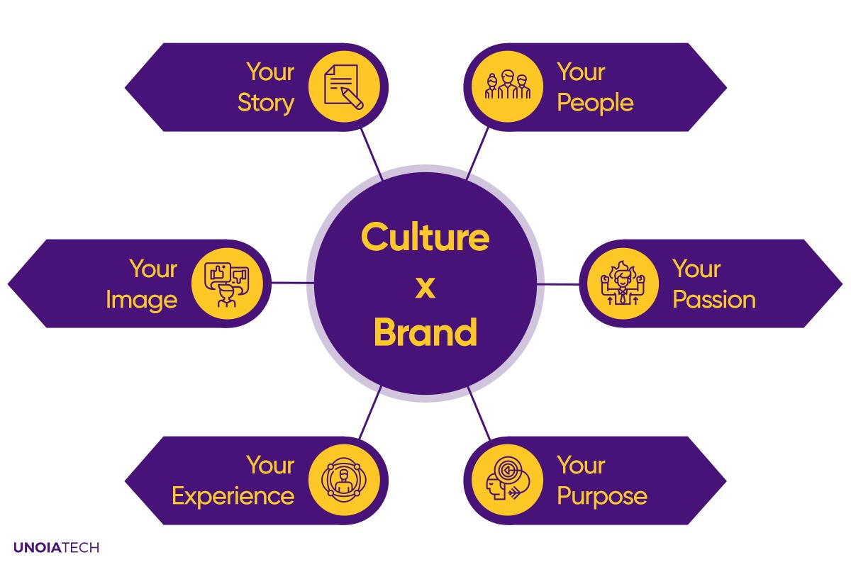 Brand-Culture