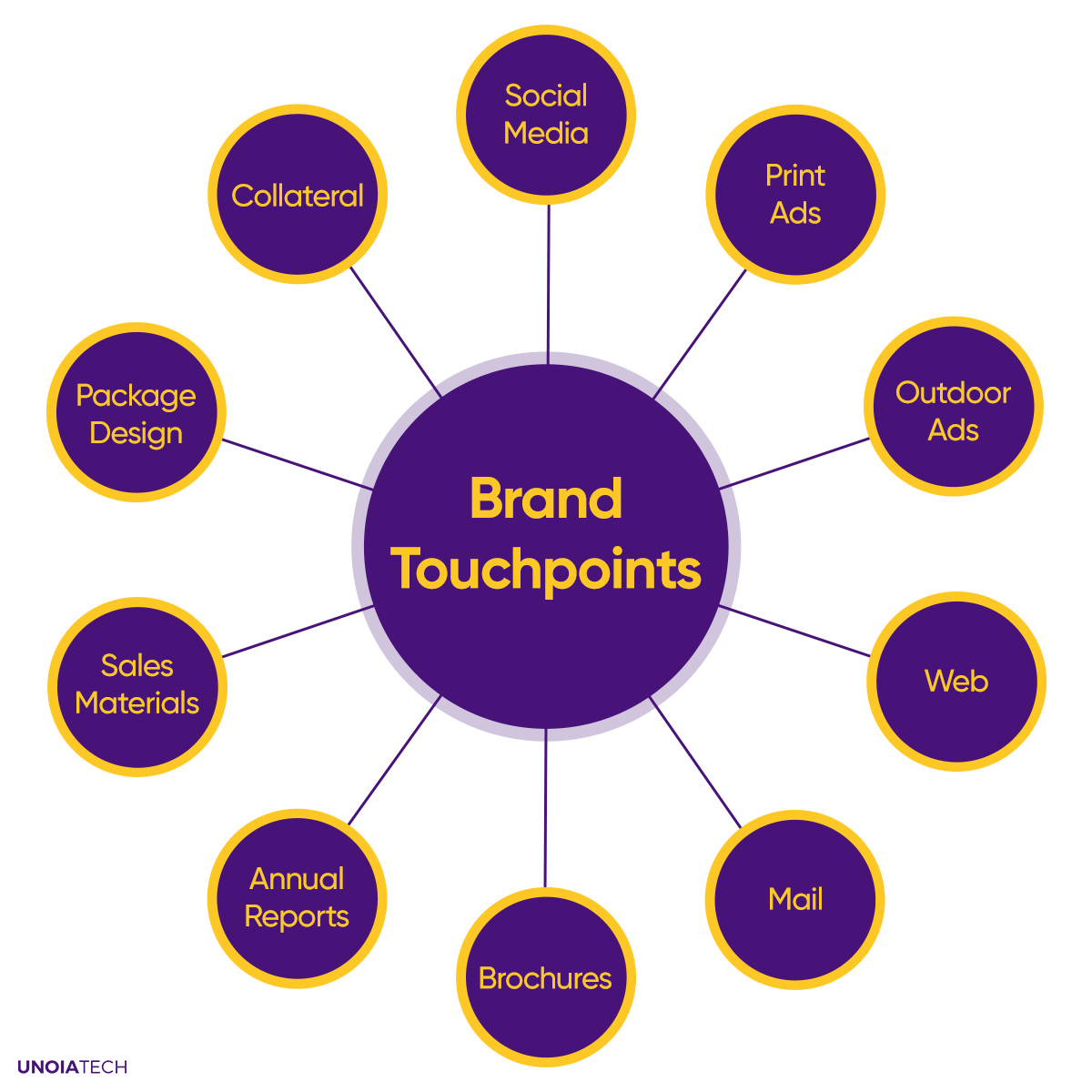 Brand-Touchpoints
