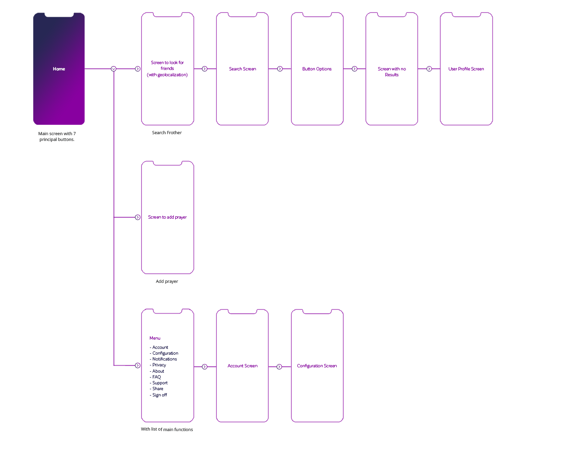 Mobile-App-Wireframe