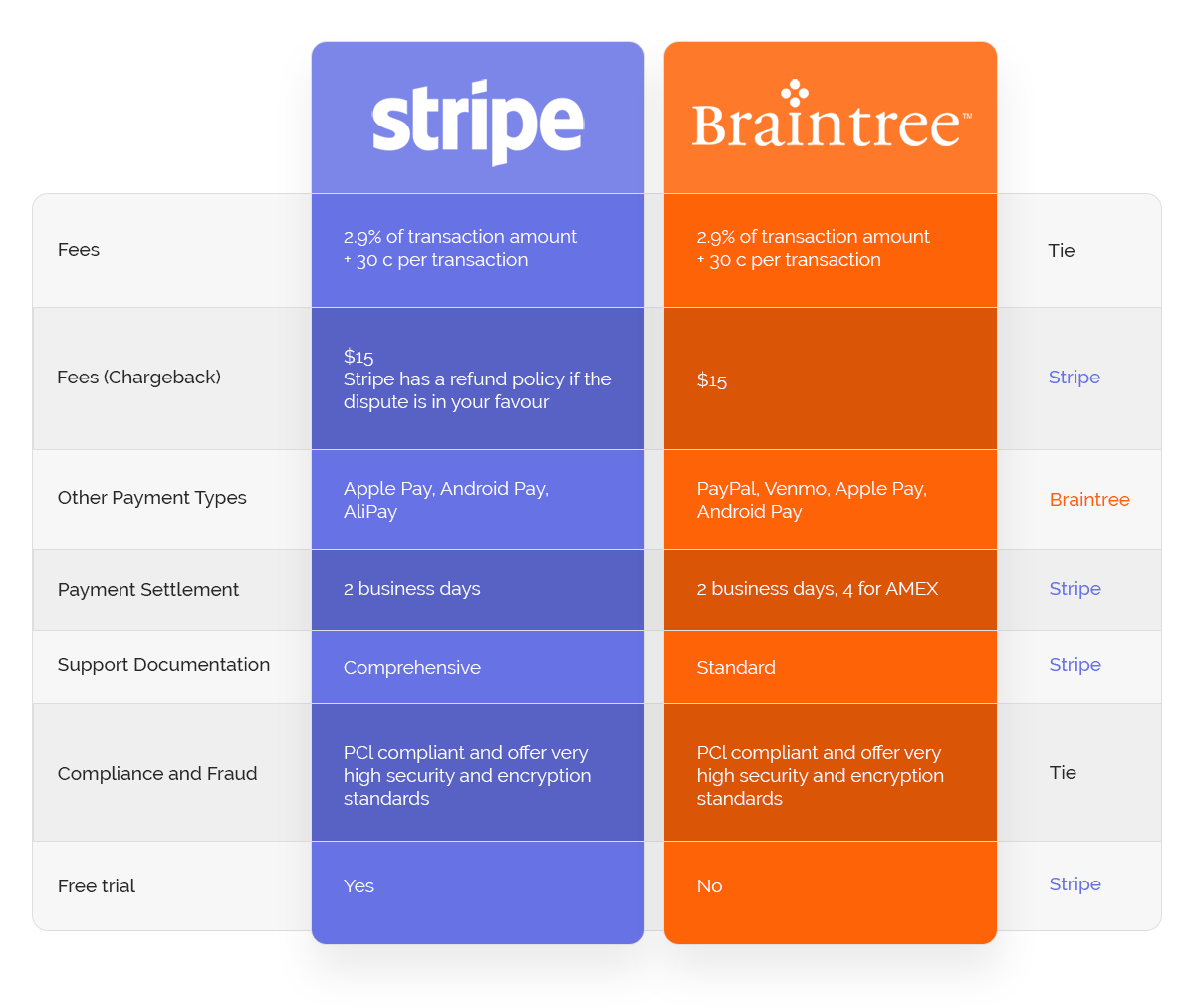 Stripe-vs-Braintree-Comparison