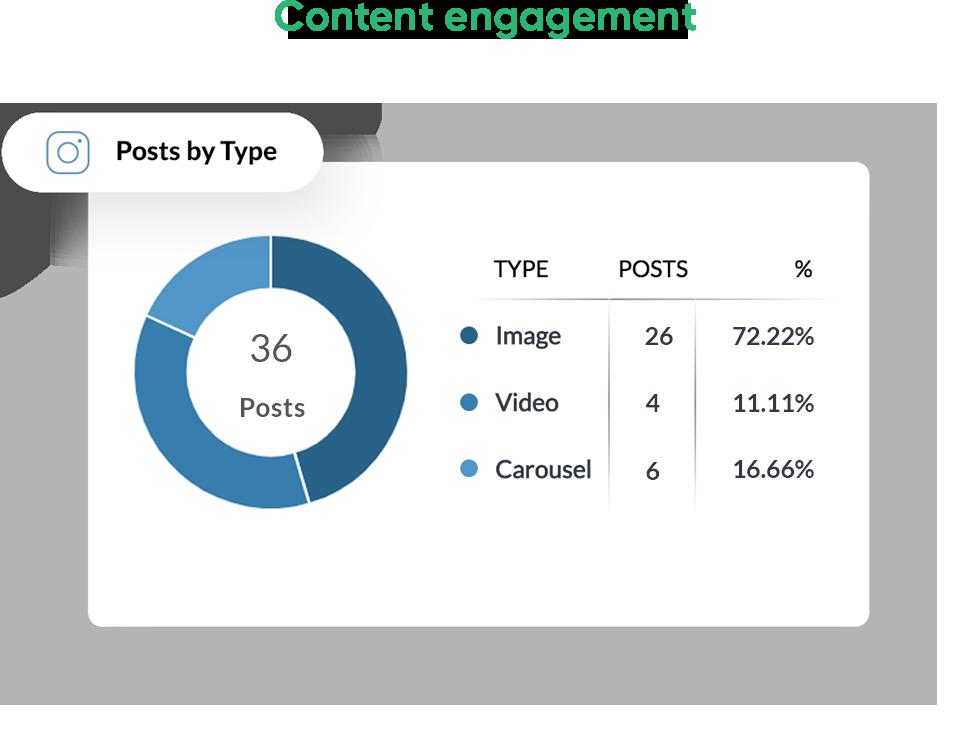 Instagram-Content-Engagement
