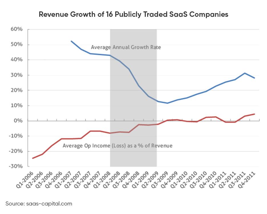 SaaS-Revenue-Growth-Companies