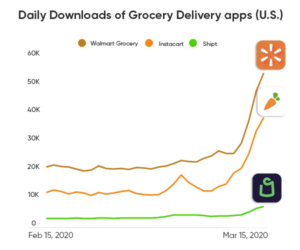 grocery-delivery-app-downloads-covid-19