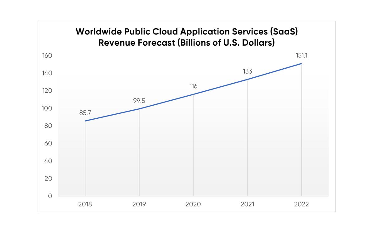 SaaS-Revenue-Chart