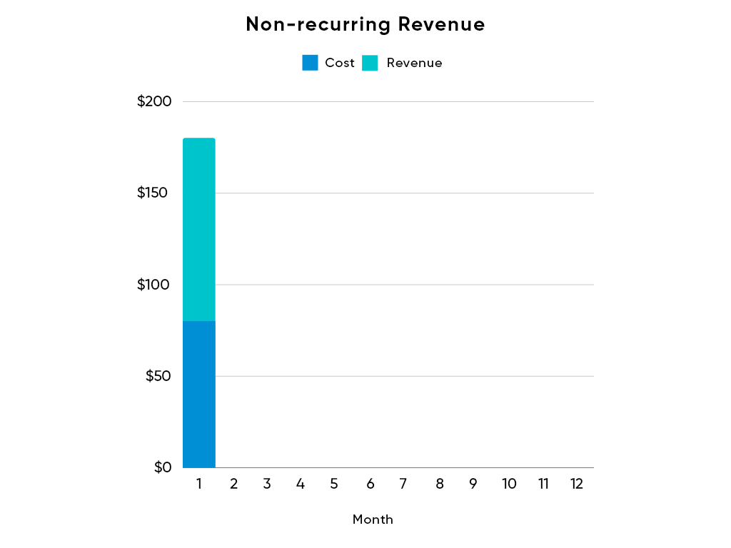 Non-Recurring-Revenue