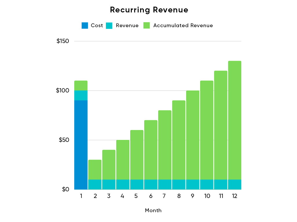 Recurring-Revenue