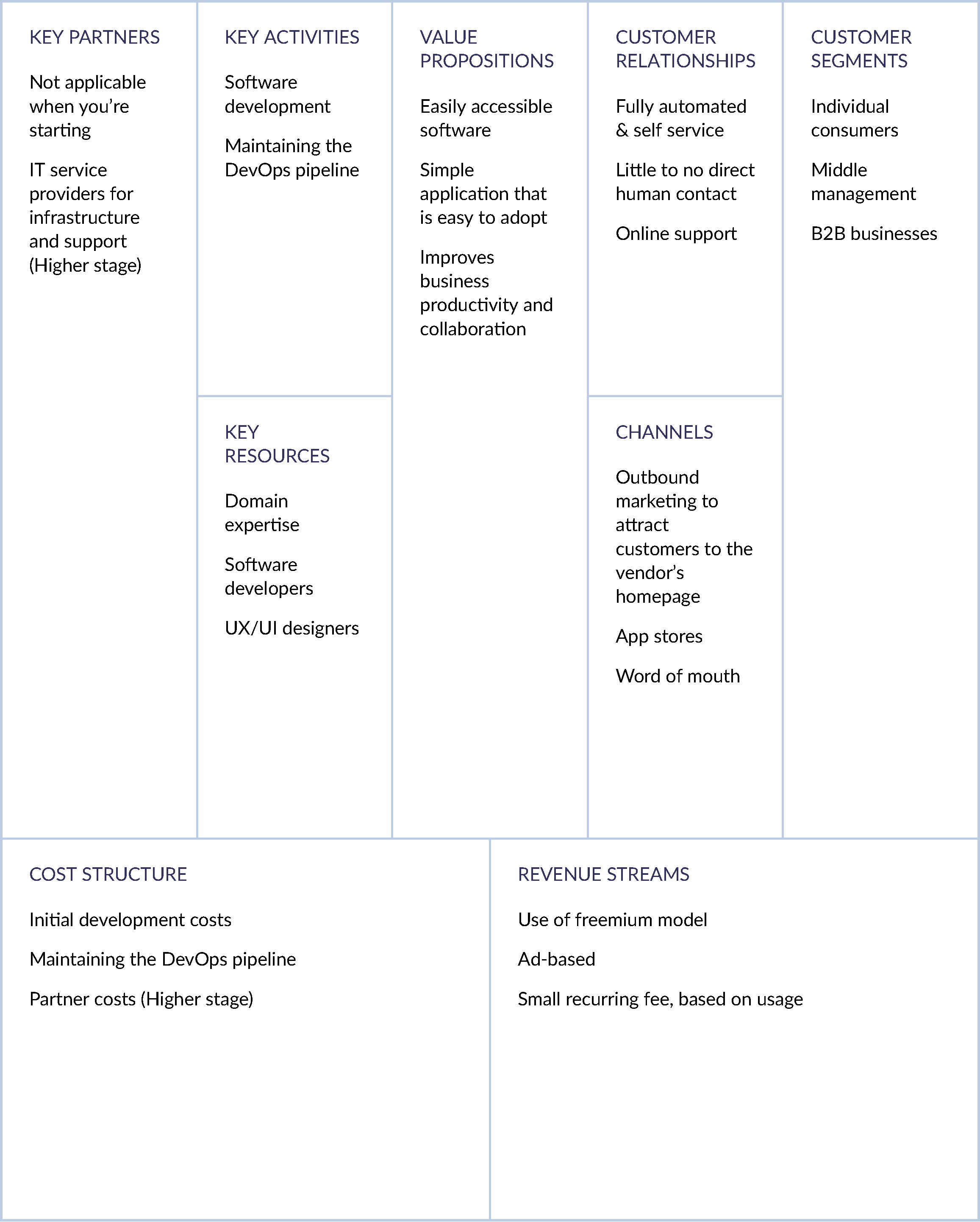 SaaS Business Model Canvas