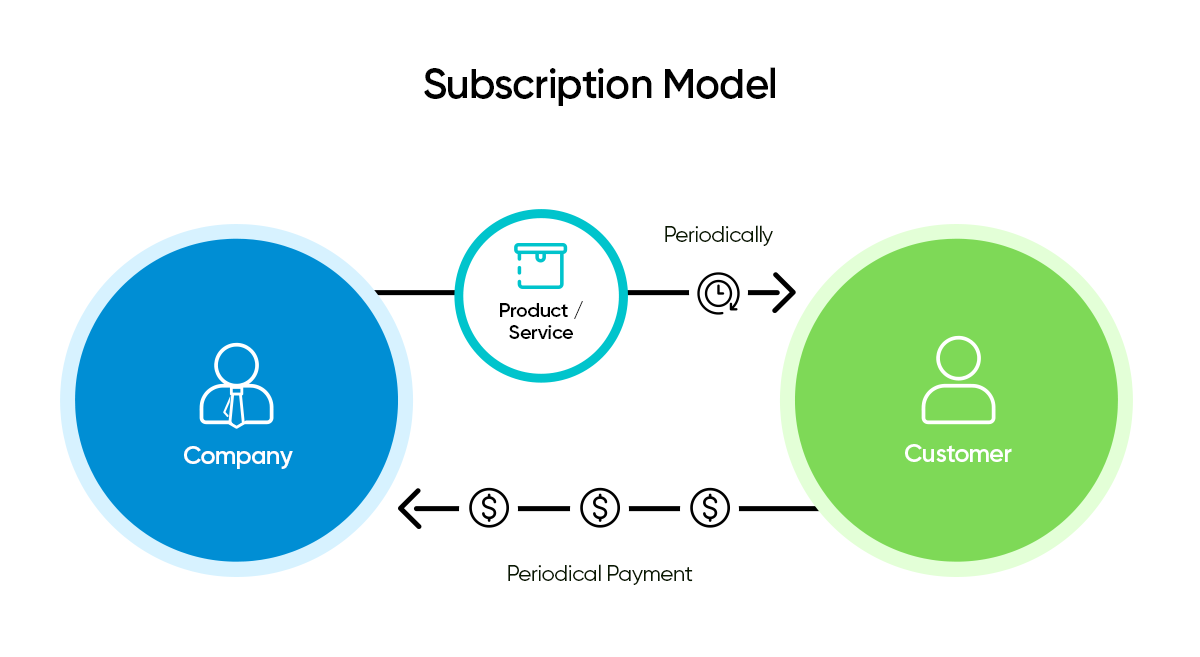 Subscription-Model